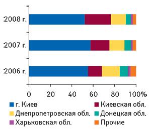 Удельный вес регионов                                     Украины — крупнейших получателей ГЛС в общем                                     объеме импорта таковых в денежном выражении                                     в I  кв. 2006–2008  гг.