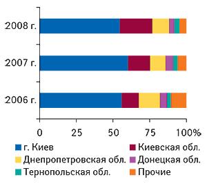 Удельный вес регионов                                     Украины — крупнейших получателей ГЛС вобщем                                     объеме импорта таковых в натуральном выражении                                     в I  кв. 2006–2008гг.