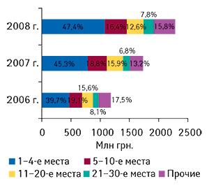Распределение объема                                     ввоза ГЛС вденежном выражении попозициям в                                    рейтинге компаний-импортеров с указанием                                     удельного веса (%) вIкв. 2006–2008  гг.