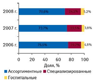 Распределение объема                                     ввоза ГЛС вразрезе типов компаний-импортеров в                                    денежном выражении суказанием удельного веса (%)                                     вI кв. 2006–2008  гг.