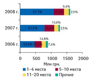 Распределение объема                                     ввоза ГЛС вденежном выражении попозициям в                                    рейтинге ассортиментных импортеров суказанием                                     удельного веса (%) вI кв. 2006–2008 гг.