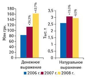 Объем экспорта ГЛС в                                    денежном инатуральном выражении вI кв. 2006–2008 гг.                                     суказанием процента прироста/убыли посравнению                                     сI кв. предыдущего года