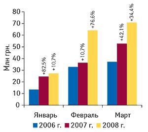 Динамика объема экспорта                                     ГЛС вденежном выражении вянваре–марте 2006–2008                                     гг. суказанием процента прироста посравнению с                                    аналогичным периодом предыдущего года