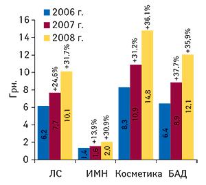 Средневзвешенная стоимость 1 упаковки различных                                     категорий товаров «аптечной корзины» вI кв.                                     2006–2008 гг. суказанием процента прироста по                                    сравнению сI кв. предыдущего года