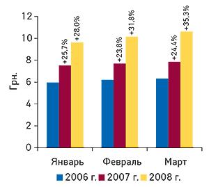 Динамика                                     средневзвешенной стоимости 1 упаковки ЛС в                                    январе–марте 2006–2008 гг. суказанием процента                                     прироста посравнению саналогичным периодом                                     предыдущего года