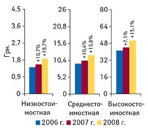 Средневзвешенная стоимость 1 упаковки ЛС                                     вразрезе ценовых ниш поитогам I кв. 2006–2008 гг.                                     суказанием процента прироста посравнению                                     саналогичным периодом предыдущего года