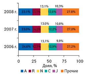 Удельный вес                                     топ-5 крупнейших групп АТС-классификации первого                                     уровня пообъемам продаж ЛС вденежном выражении                                     вI кв. 2006–2008 гг.