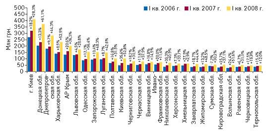 Рис. 3. Объем аптечных продаж ЛС вденежном выражении порегионам Украины вI кв. 2006–2008 гг. суказанием процента прироста/убыли посравнению сI кв. предыдущего года
