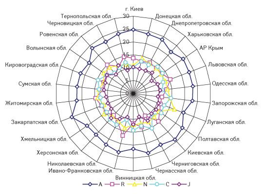Рис. 12. Удельный вес (%) топ-5 групп АТС-классификации первого уровня вобщем объеме аптечных продаж ЛС вденежном выражении порегионам Украины вI кв. 2008 г.