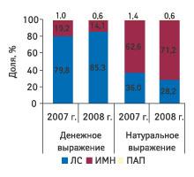 Рис. 2. Удельный вес различных категорий товаров вобщем объеме госпитальных закупок вденежном инатуральном выражении вIкв.2007и2008 г.