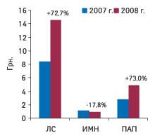 Рис. 3. Средневзвешенная стоимость госпитальных закупок 1 упаковки различных категорий товаров вI кв. 2007 и2008 г. суказанием процента прироста/убыли таковой посравнению сI кв. 2007г.