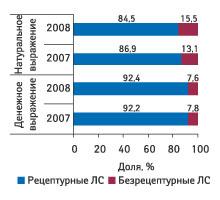 Рис. 4. Удельный вес рецептурных ибезрецептурных ЛС вобщем объеме госпитальных закупок вденежном инатуральном выражении вIкв. 2007 и2008г.