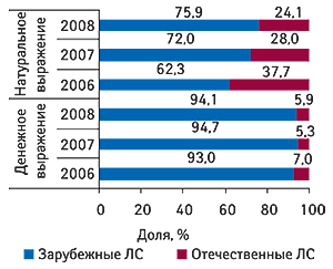 Удельный вес                                     зарубежных иотечественных ЛС вобщем объеме                                     аптечных продаж гипогликемизирующих препаратов                                     вденежном инатуральном выражении за первые 5                                     мес 2006–2008 гг.