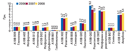 Средневзвешенная стоимость 1 DDD                                     гипогликемизирующих препаратов вразрезе групп                                     АТС-классификации пятого уровня за первые 5 мес.                                     2006–2008 гг.