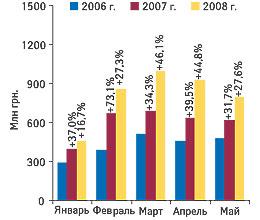 Рис. 1. Объем импорта ГЛС вденежном выражении вянваре–мае 2006–2008 гг. суказанием процента прироста посравнению саналогичным периодом предыдущего года