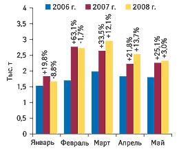 Рис. 2. Объем импорта ГЛС натуральном выражении вянваре–мае 2006–2008 гг. суказанием процента прироста/убыли посравнению саналогичным периодом предыдущего года