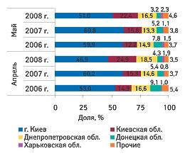 Рис. 4. Удельный вес регионов Украины - крупнейших получателей ГЛС вобщем объеме импорта таковых вденежном выражении вапреле имае 2006-2008 гг.