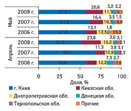 Рис. 5. Удельный вес регионов Украины - крупнейших получателей ГЛС вобщем объеме импорта таковых внатуральном выражении вапреле имае 2006-2008 гг.