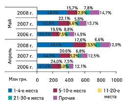 Рис. 6. Распределение объема импорта ГЛС вденежном выражении попозициям врейтинге компаний-импортеров суказанием удельного веса (%) вапреле имае 2006-2008 гг.