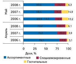 Рис. 7. Распределение объема импорта ГЛС вденежном выражении вразрезе различных типов компаний-импортеров вапреле имае 2006-2008 гг.