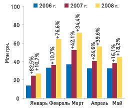 Рис. 9.Объем экспорта ГЛС вденежном выражении вянваре-мае 2006-2008 гг. суказанием процента прироста посравнению саналогичным периодом предыдущего года