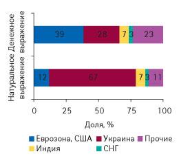 Рис. 2. Распределение объемов рынка ЛС (розничный+ госпитальный) погруппам стран владельцев лицензий вденежном инатуральном выражении в2007 г.