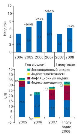 Рис. 3.? Объем рынка аптечных продаж ЛС в2004–2007гг., а также вI полугодии 2007–2008гг. вденежном выражении суказанием процента прироста исоставляющих его индикаторов роста объемов продаж посравнению спредыдущим годом