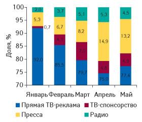 Рис. 1. Распределение объема инвестиций врекламу ЛС поосновным типам рекламоносителей вянваре–мае 2008 г. (данные поТВ — «Universe-2008»)