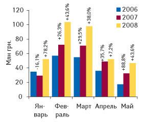 Рис. 2.? Динамика объемов инвестиций вТВ-рекламу ЛС вянваре–мае 2006–2008 гг. суказанием процента прироста/убыли посравнению саналогичным периодом предыдущего года («Universe»)