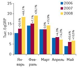 Рис. 3. Динамика уровня контакта созрителем ТВ-рекламы ЛС вянваре–мае 2006–2008 гг. суказанием процента прироста/убыли посравнению саналогичным периодом предыдущего года («Universe»)