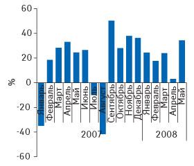 Рис. 4. Динамика уровня медиаинфляции нарынке телерекламы ЛС вянваре 2007 — мае 2008 гг. («Universe»)