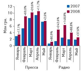 Рис. 6. Динамика объемов инвестиций врекламу ЛС впрессе инарадио вденежном выражении вянваре–мае 2007–2008 гг. суказанием процента прироста посравнению саналогичным периодом предыдущего года