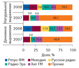 Рис. 7. Распределение объемов продаж рекламы ЛС нарадио вденежном инатуральном (длительность, мин) выражении потоп-5 радиостанциям вапреле–мае 2007–2008 гг.