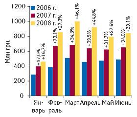 Рис. 1. Объем импорта ГЛС вденежном выражении вянваре–июне 2006–2008 гг. суказанием процента прироста посравнению саналогичными периодами предыдущих лет