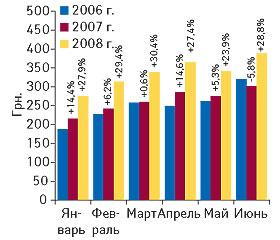 Рис. 3. Стоимость 1 весовой единицы импортированных ГЛС вянваре–июне 2006–2008 гг. суказанием процента прироста/убыли посравнению саналогичными периодами предыдущих лет