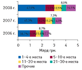 Рис. 4.? Распределение объема импорта ГЛС вденежном выражении попозициям врейтинге компаний-импортеров суказанием удельного веса (%) вцелом за I полугодие 2006–2008 гг.