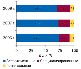 Рис. 5. Распределение объема импорта ГЛС вденежном выражении вразрезе различных типов компаний-импортеров вцелом за I полугодие 2006–2008 гг.