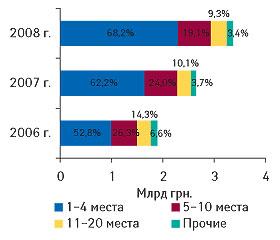 Рис. 6. Распределение объема импорта ГЛС вденежном выражении попозициям врейтинге ассортиментных импортеров суказанием удельного веса (%) вцелом за I полугодие 2006–2008 гг.