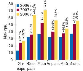 Рис. 7.? Объем экспорта ГЛС вденежном выражении вянваре–июне 2006–2008 гг. суказанием процента прироста/убыли посравнению саналогичными периодами предыдущих лет