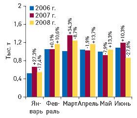Рис. 8.? Объем экспорта ГЛС внатуральном выражении вянваре-июне 2006–2008 гг. суказанием процента прироста/убыли посравнению аналогичными периодами предыдущих лет
