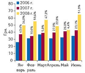 Рис. 9. Стоимость 1 весовой единицы (кг) экспортируемых ГЛС вянваре–июне 2006–2008 гг. суказанием процента прироста/убыли посравнению аналогичными периодами предыдущих лет