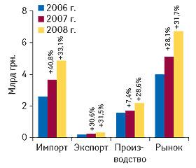 Рис. 12. Объем фармацевтического рынка вценах производителя вцелом за I полугодие 2006–2008гг. суказанием составляющих его величин ипроцента прироста посравнению саналогичным периодом предыдущего года