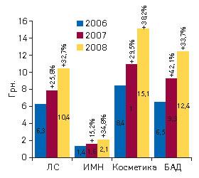 Рис. 1. Средневзвешенная стоимость 1 упаковки различных категорий товаров «аптечной корзины» поитогам I полугодия 2006–2008 гг. суказанием процента прироста посравнению саналогичным периодом предыдущего года