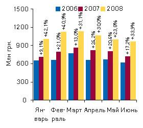 Рис. 3. Динамика объема аптечных продаж ЛС вденежном выражении вянваре–июне 2006–2008 гг. суказанием процента прироста посравнению саналогичным периодом предыдущего года