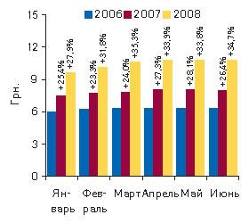 Рис. 5. Динамика средневзвешенной стоимости 1 упаковки ЛС вянваре–июне 2006–2008 гг. суказанием процента прироста посравнению саналогичным периодом предыдущего года