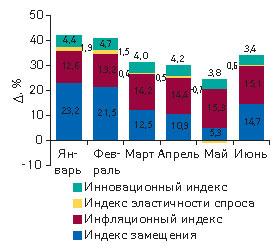 Рис. 6. Индикаторы прироста объемов аптечных продаж ЛС вденежном выражении вянваре–июне 2008 г. посравнению сянварем–июнем 2007 г.