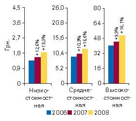 Рис. 7. Средневзвешенная стоимость 1 упаковки ЛС вразрезе ценовых ниш поитогам I полугодия 2006–2008гг. суказанием процента прироста посравнению саналогичным периодом предыдущего года