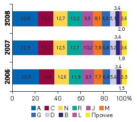 Рис. 8. Удельный вес топ-10 крупнейших групп АТС-классификации первого уровня пообъемам продаж вденежном выражении поитогам I полугодия 2006–2008 гг.