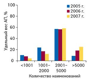 ����������                                     �������� ������������ ��, �������, �� ������                                     ��������� ������� �������, ���� � ������������                                     �������� ����������� (��) � 2005, 2006 � 2007 �.                                     (��������: ��������� ������� ������                                     «������������ ������»  — «�����������»