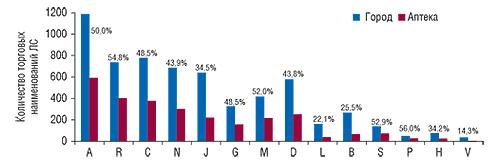 Количество                                     торговых наименований ЛС исследуемой аптеки ипо                                    городу вцелом суказанием доли аптеки вобщем                                     количестве торговых наименований погороду в                                    целом вразрезе групп АТС-классификации первого                                     уровня вI полугодии 2008 г.